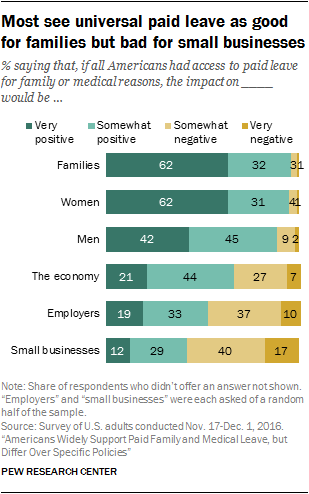 Most see universal paid leave as good for families but bad for small businesses