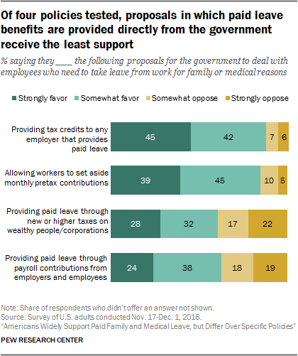 Of four policies tested, proposals in which paid leave benefits are provided directly from the government receive the least support