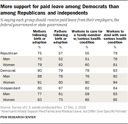 More support for paid leave among Democrats than among Republicans and independents
