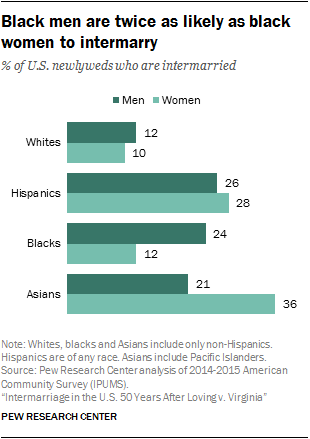 Black men are twice as likely as black women to intermarry