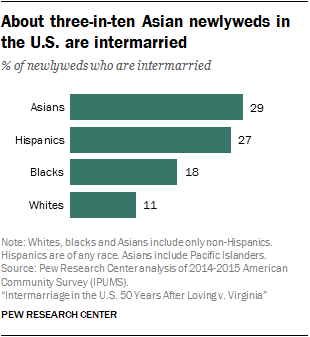About three-in-ten Asian newlyweds in the U.S. are intermarried