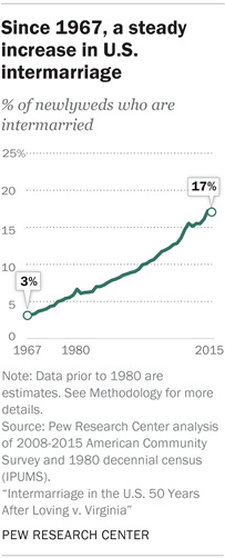Since 1967, a steady increase in U.S. intermarriage