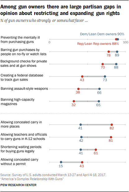 Among gun owners there are large partisan gaps in opinion about restricting and expanding gun rights