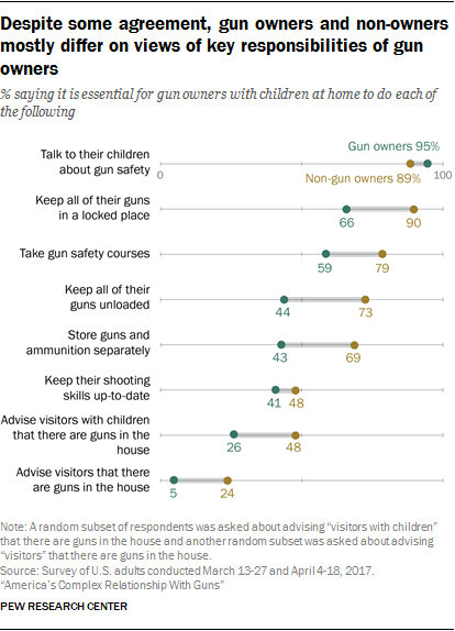 Despite some agreement, gun owners and non-owners mostly differ on views of key responsibilities of gun owners