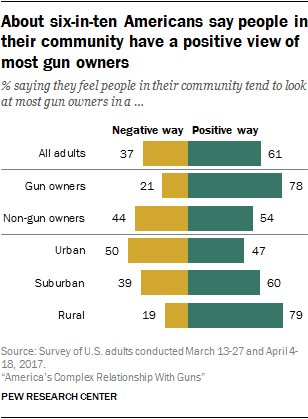 About six-in-ten Americans say people in their community have a positive view of most gun owners