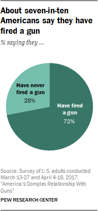 About seven-in-ten Americans say they have fired a gun