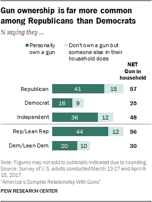 Gun ownership is far more common among Republicans than Democrats