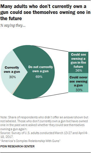 Many adults who don't currently own a gun could see themselves owning one in the future