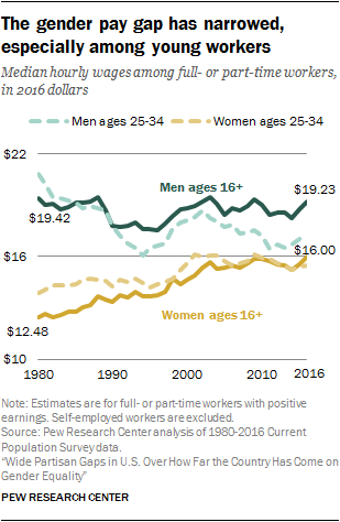 The gender pay gap has narrowed, especially among young workers