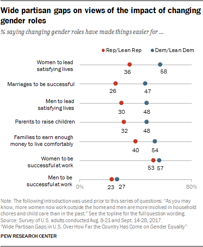 Wide partisan gaps on views of the impact of changing gender roles