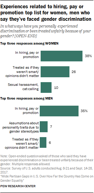 Experiences related to hiring, pay or promotion top list for women, men who say they've faced gender discrimination