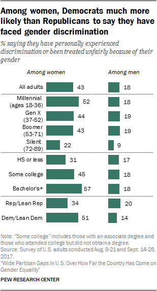 Among women, Democrats much more likely than Republicans to say they have faced gender discrimination