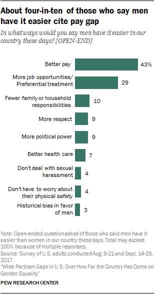 About four-in-ten of those who say men have it easier cite pay gap