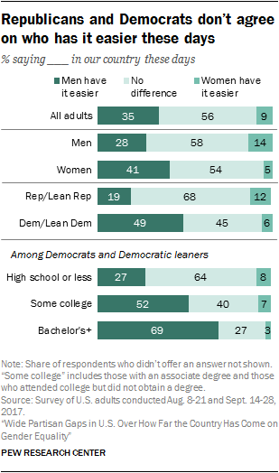 Republicans and Democrats don't agree on who has it easier these days