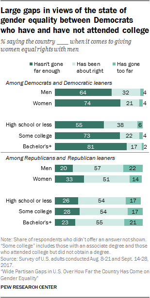 Large gaps in views of the state of gender equality between Democrats who have and have not attended college