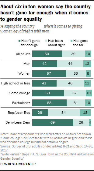 About six-in-ten women say the country hasn't gone far enough when it comes to gender equality