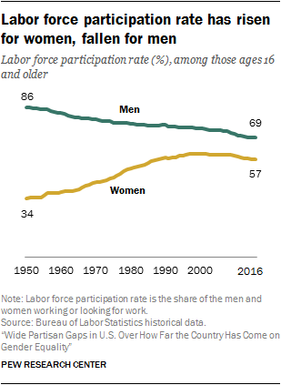 Labor force participation rate has risen for women, fallen for men