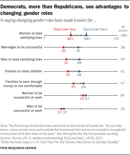 Democrats, more than Republicans, see advantages to changing gender roles