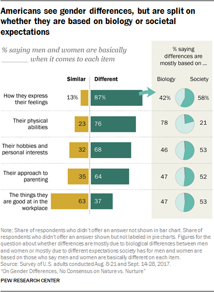 Americans see gender differences, but are split on whether they are based on biology or societal expectations