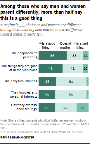 Gender and Generational Differences: The Intersection