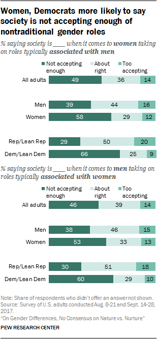 Women, Democrats more likely to say society is not accepting enough of nontraditional gender roles