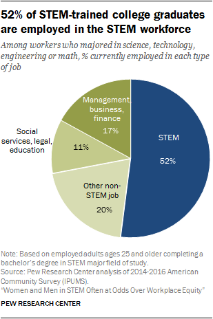 Among Workers Ages 25 And Older With At Least A Bacheloru0027s Degree,  One In Three (33%) Has An Undergraduate Degree In A STEM Major Field Of  Study.