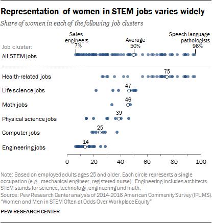 Representation of women in STEM jobs varies widely