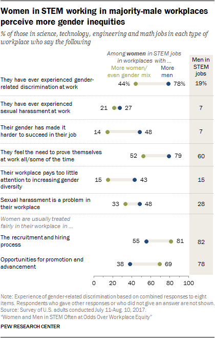 Women in STEM working in majority-male workplaces perceive more gender inequities