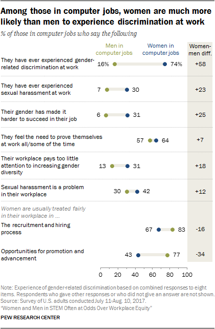 Among those in computer jobs, women are much more likely than men to experience discrimination at work