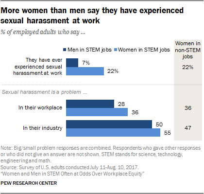 More women than men say they have experienced sexual harassment at work