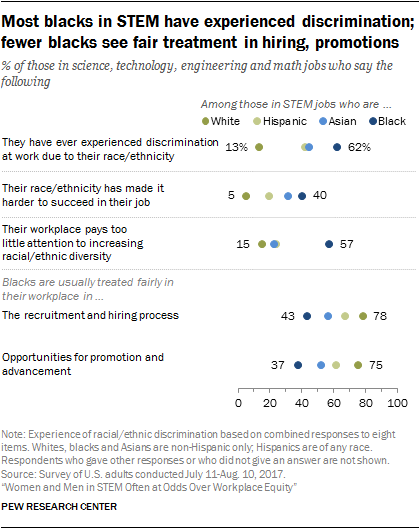Most blacks in STEM have experienced discrimination; fewer blacks see fair treatment in hiring, promotions