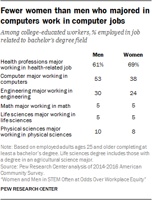 Fewer women than men who majored in computers work in computer jobs