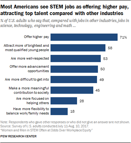 Most Americans see STEM jobs as offering higher pay, attracting top talent compared with other industries