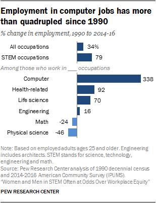 自1990年以来,计算机行业的就业人数增加了四倍多