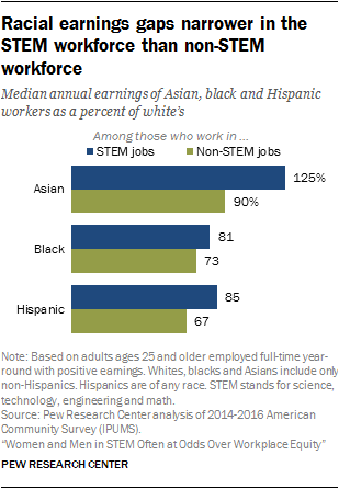 Racial Earnings Gaps Are Substantial But Narrow Among Similarly Educated  And Trained STEM Workers
