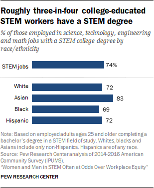 roughly three in four college educated stem workers have a stem degree