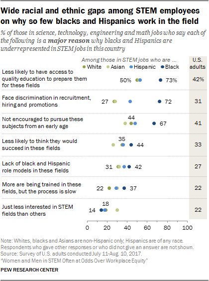 Wide racial and ethnic gaps among STEM employees on why so few blacks and Hispanics work in the field