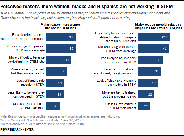 Perceived reasons more women, blacks and Hispanics are not working in STEM