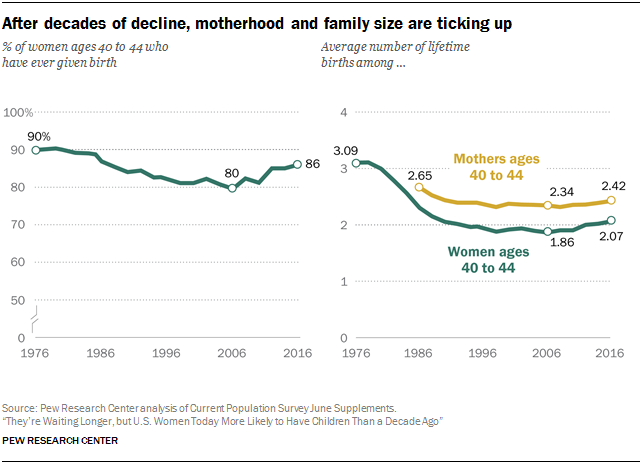 After decades of decline, motherhood and family size are ticking up