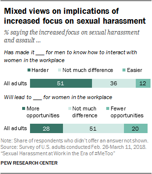 Mixed views on implications of increased focus on sexual harassment