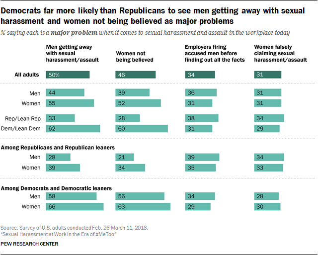 Democrats far more likely than Republicans to see men getting away ...