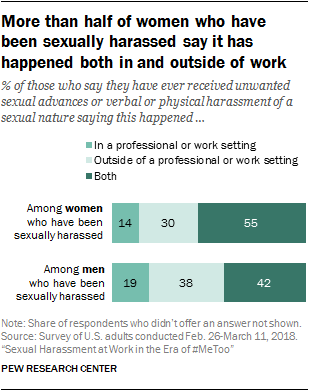 More than half of women who have been sexually harassed say it has happened both in and outside of work