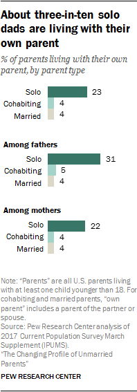 About three-in-ten solo dads are living with their own parent