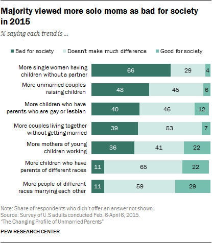 Majority viewed more solo moms as bad for society in 2015