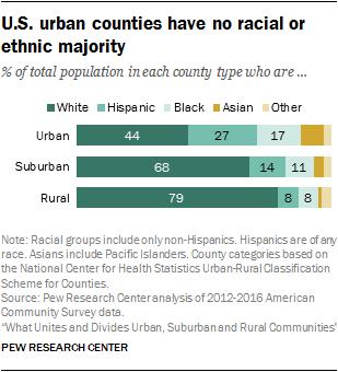 U.S. urban counties have no racial or ethnic majority