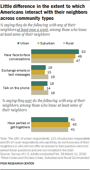 Little difference in the extent to which Americans interact with their neighbors across community types