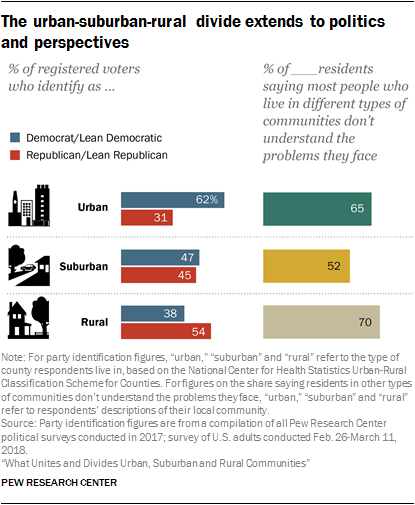 Key Findings About American Life In Urban, Suburban And
