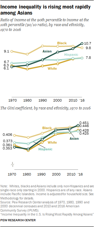Income inequality is rising most rapidly among Asians