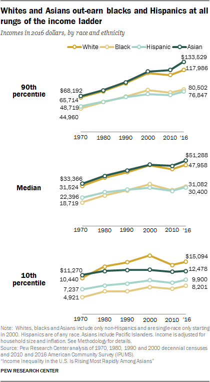 Whites and Asians out-earn blacks and Hispanics at all rungs of the income ladder