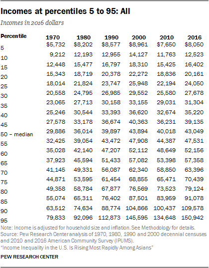 Incomes at percentiles 5 to 95: All